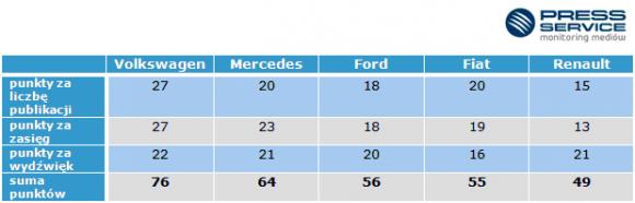 Volkswagen, Mercedes i Ford królują w branży motoryzacyjnej