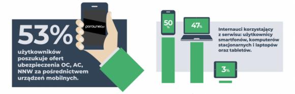 Kierowcy polis OC najchętniej szukają na smartfonach – analiza Porówneo.pl