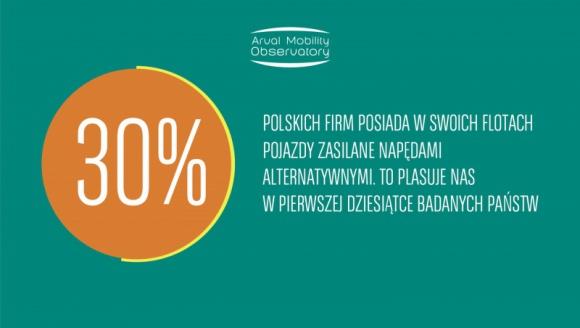 30% polskich firm korzysta z samochodów z alternatywnym źródłem napędu