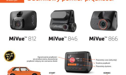 Kamery samochodowe Mio pierwsze z informacją o odcinkowym pomiarem prędkości